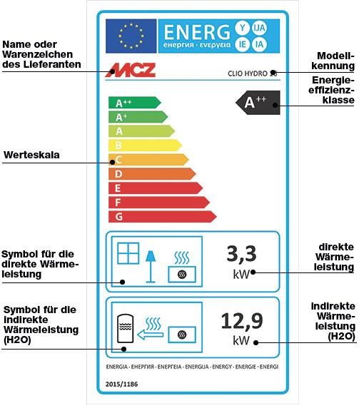 Wie das neue Energielabel für Hydro Pelletöfen zu lesen ist