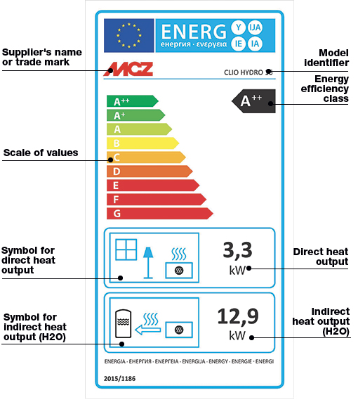How to read energy label for hydro pellet stoves