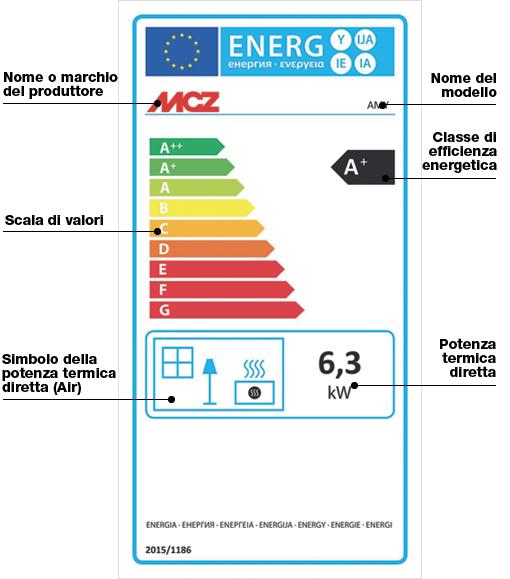 Come leggere l'etichetta energetica per stufe a pellet