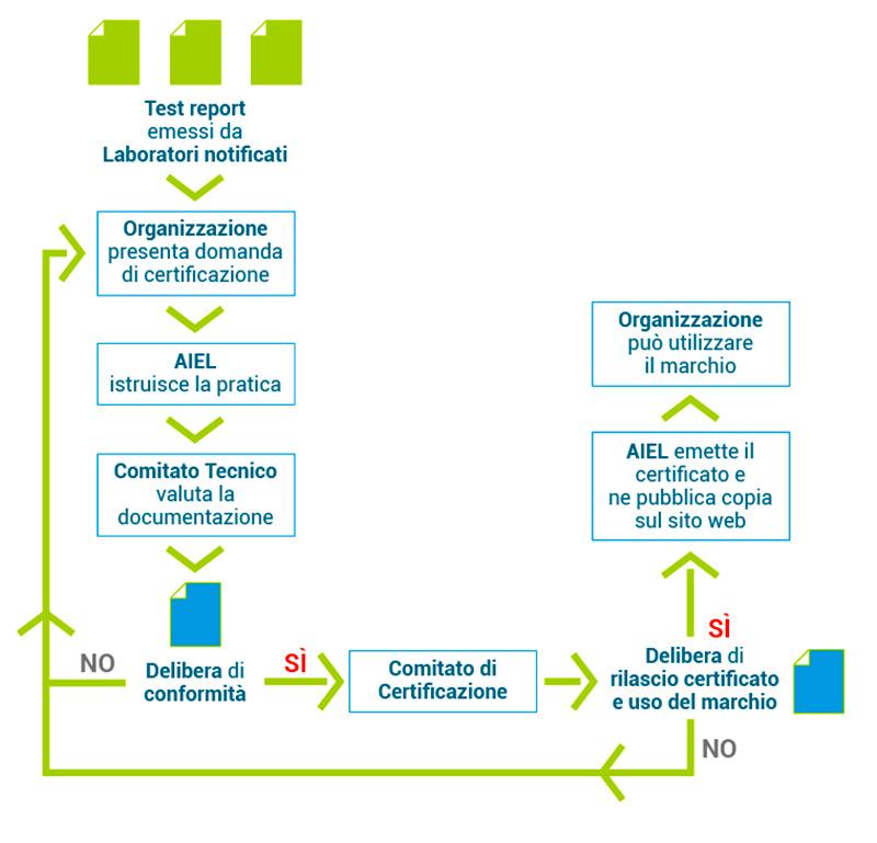Aria Pulita procedura di certificazione