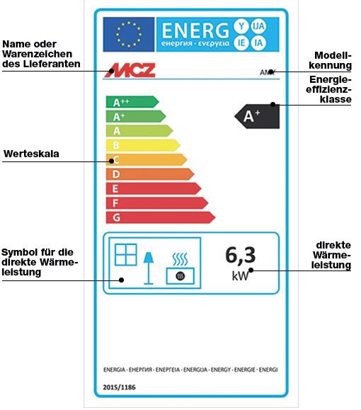 Wie das neue Energielabel für Pelletöfen zu lesen ist