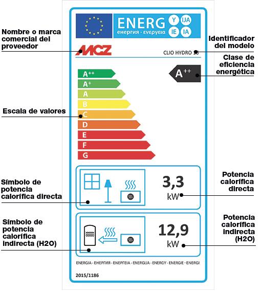Cómo leer la Etiqueta energética para estufas hidro