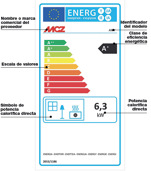 Cómo leer la Etiqueta energética para estufas de pellet