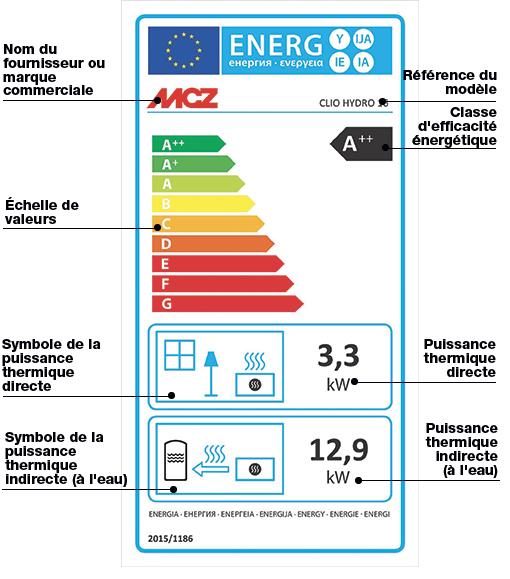 Explication de l'étiquette énergétique pour un poêle hydro à granulé
