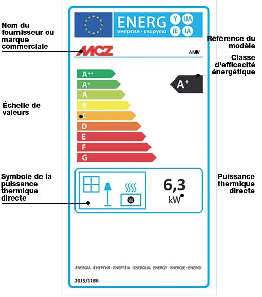 Explication de l'étiquette énergétique pour un poêle à granule