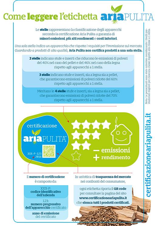 infografica-etichetta-ariapulita